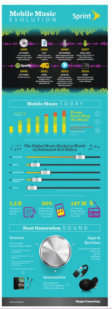 Mobile Music Evolution